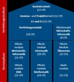 Struktur des Bachelorstudiengangs