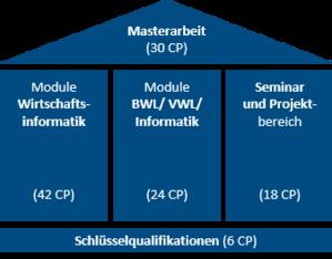Struktur des Masterstudiengangs